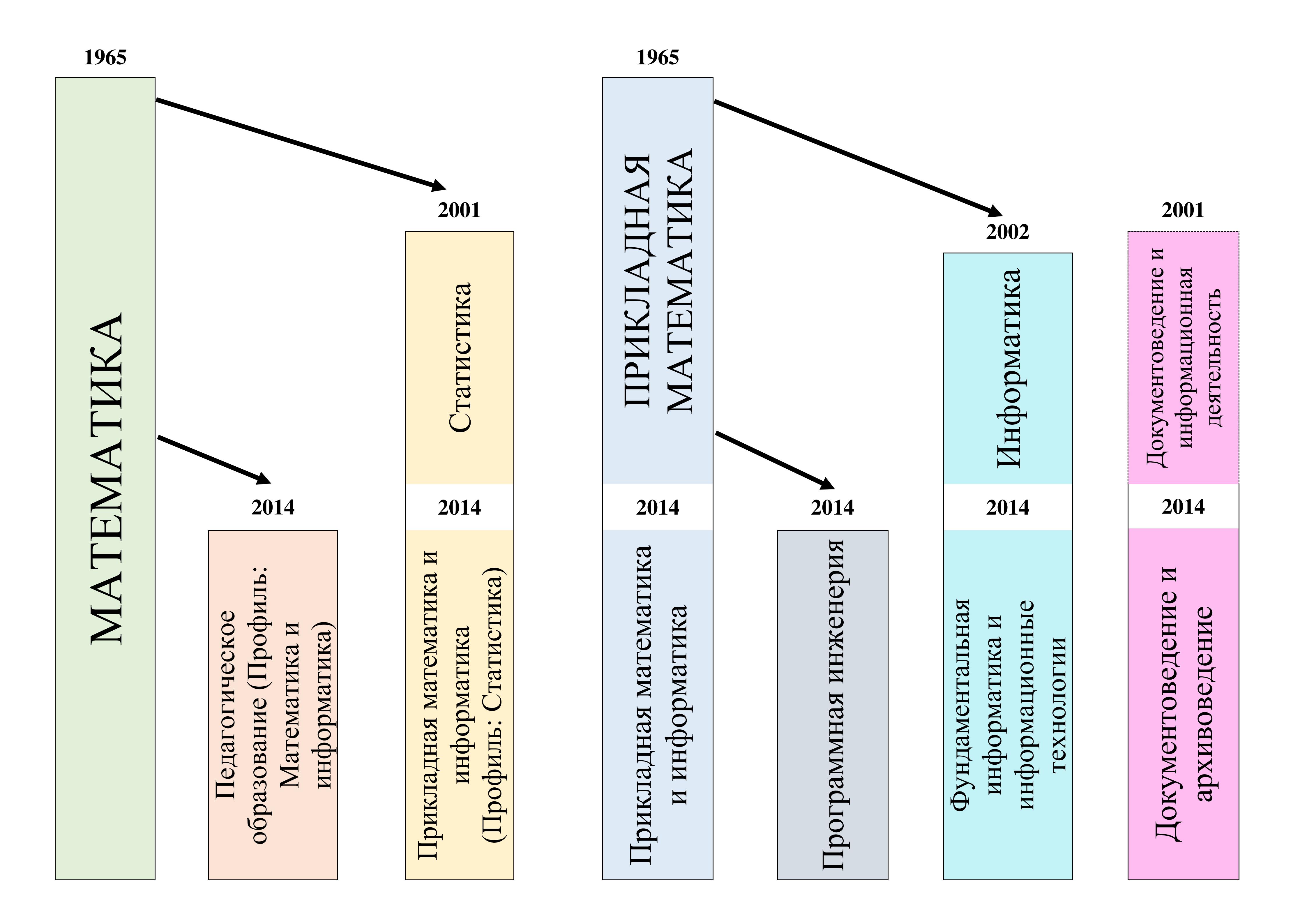 История направлений подготовки ФМИТ